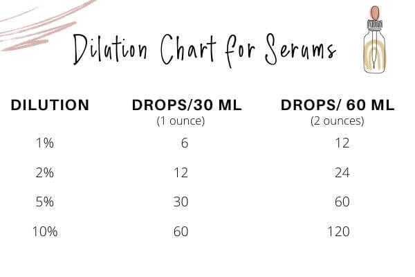 dilution chart for serums